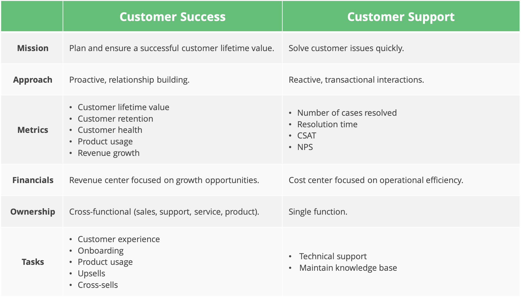 Difference between customer success and customer support